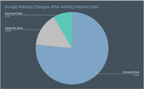 Internal Link Building Case Study: How Much Can Google Rankings Improve with Only Internal Links Added?
