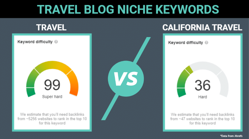 travel blog niche keywords