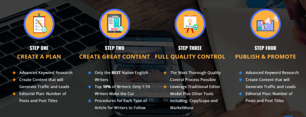 content refined content writing service process