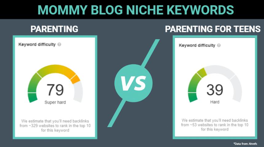mom blog niche keywords