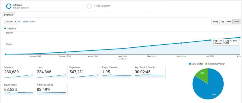 metrics content refined