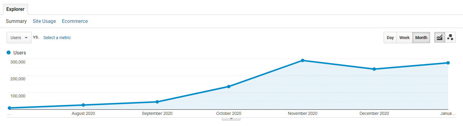 ODYS Global review users per month chart