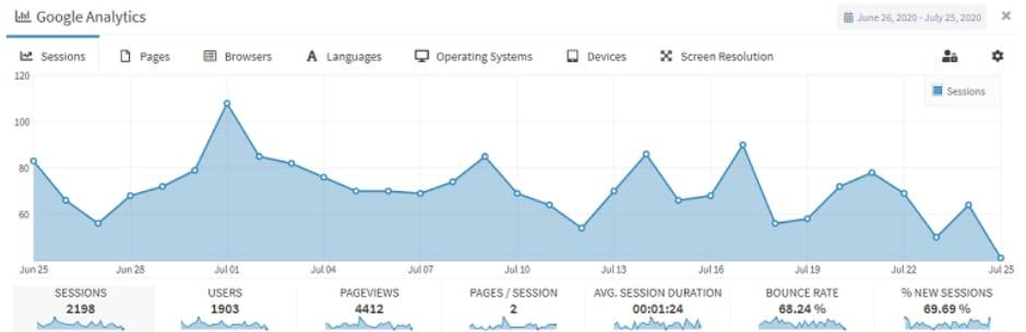 Lara's Google Analytics