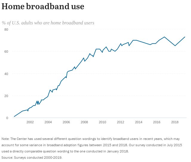 Data showing broadband usage in the United States.