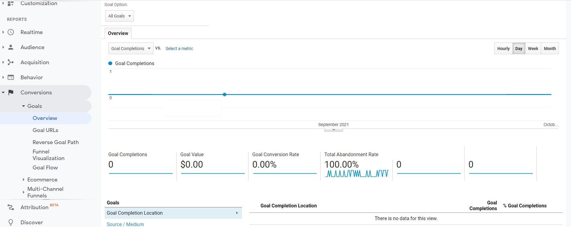 Capture d'écran de la section des conversions de Google Analytics.