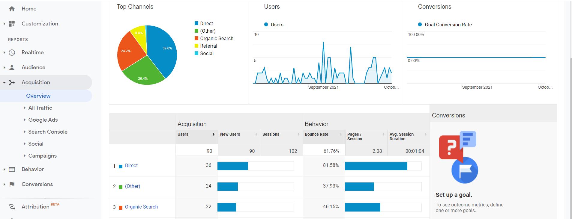 Capture d'écran de la vue d'ensemble de l'acquisition de trafic Google Analytics.