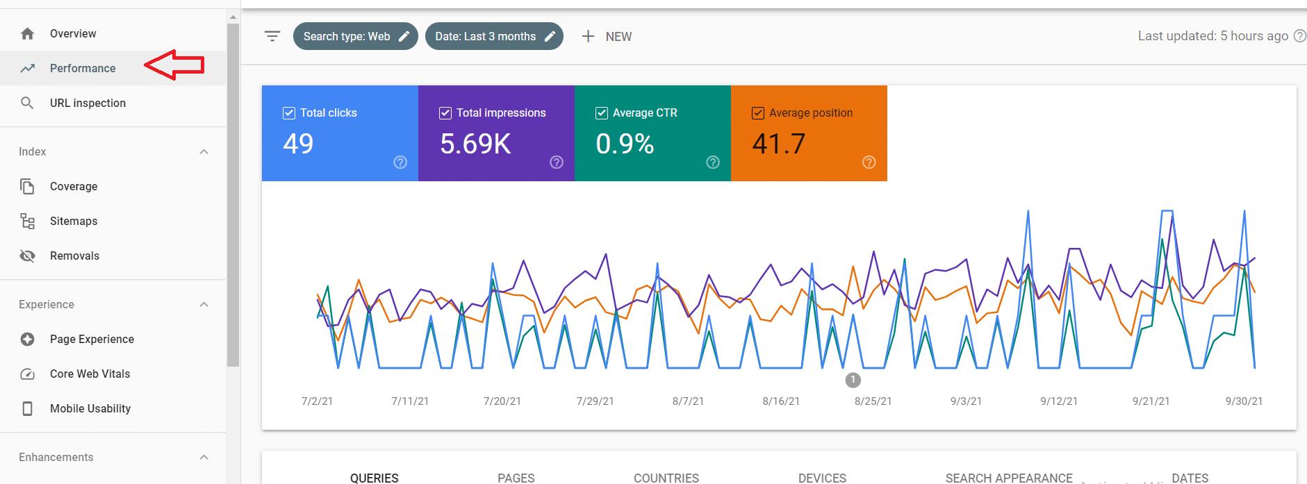 Données de performance de la console de recherche Google.
